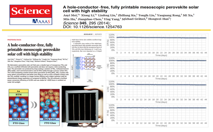 Through interface modifications and material engineering, the printable mesoscopic perovskite solar cells have obtained remarkable stability under various conditions.